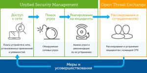 usm-overview-diagram_rus