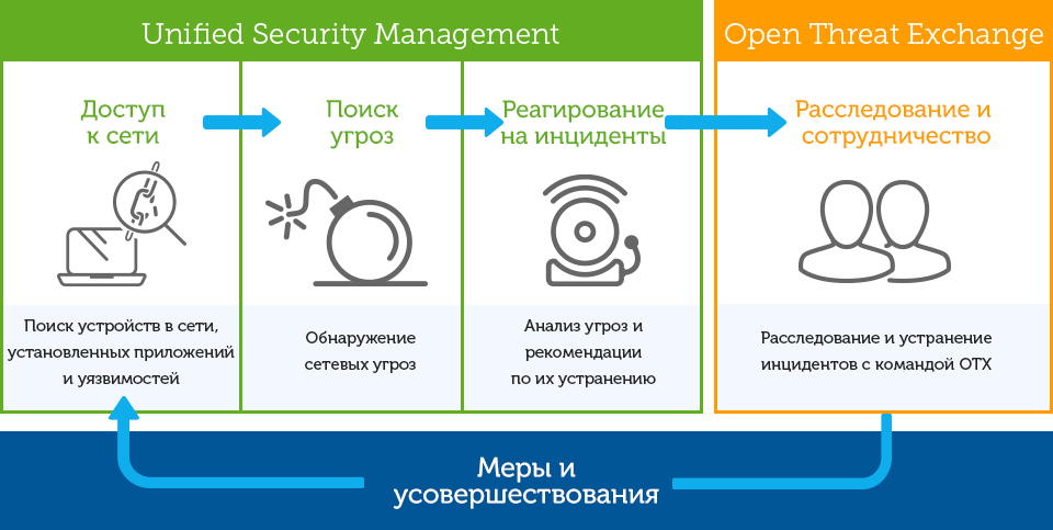 usm-overview-diagram_rus