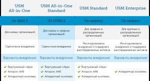 Таблица стоимости SIEM: AlienVault USM