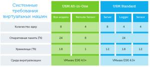 Системные требования AlienVault USM