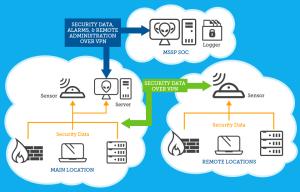 deployment-mssp-remote-sites