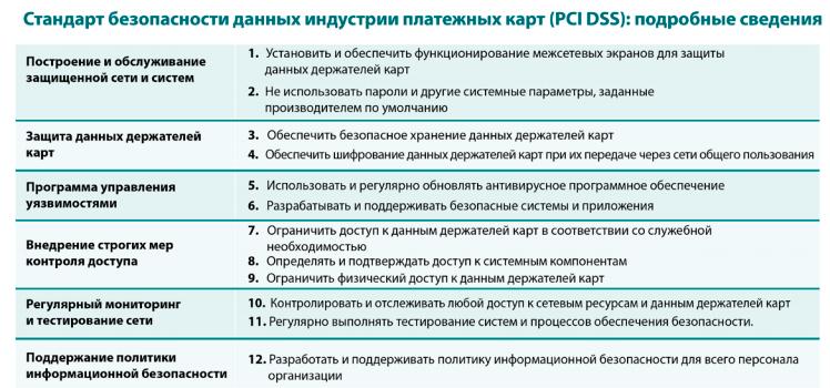 PCI-DSS-3.0-Требования