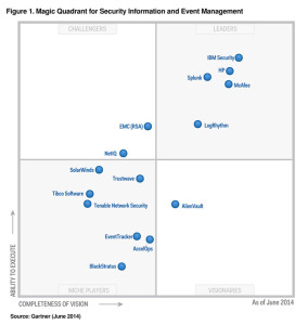 picture-MQ-magic-quadrant-SIEM-gartner-leaders-vendors-list-security-information-event-managem